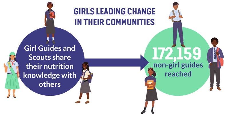 012 Girl Guides leading change in communities.png