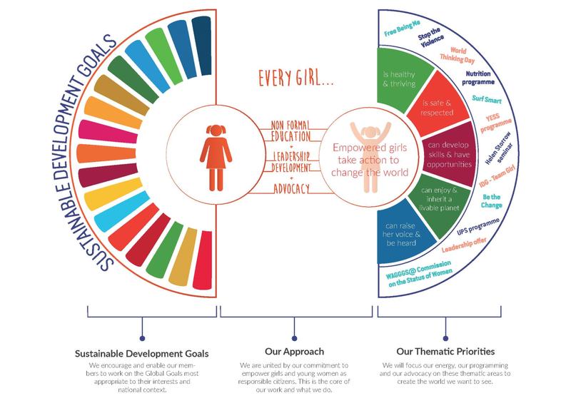 SDGs framework