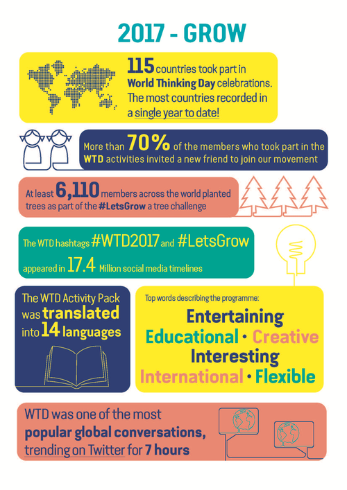 World Thinking Day 2017 Infographic