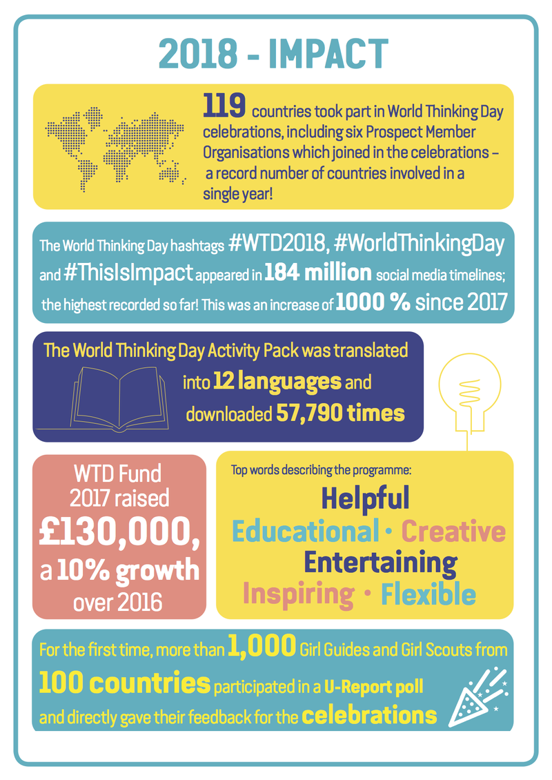 WTD Fund infographic 2018