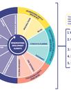 Capacity Building Framework